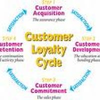 Customer-loyalty-cycle
